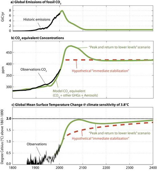 temp and co2 graph
